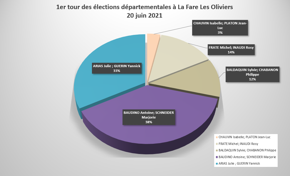 Résultats du premier tour des élections régionales et départementales du 20 juin 2021