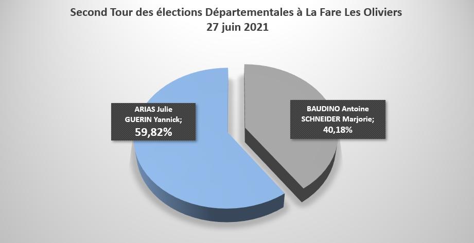 Résultats du second tour des élections régionales et départementales à La Fare les Oliviers